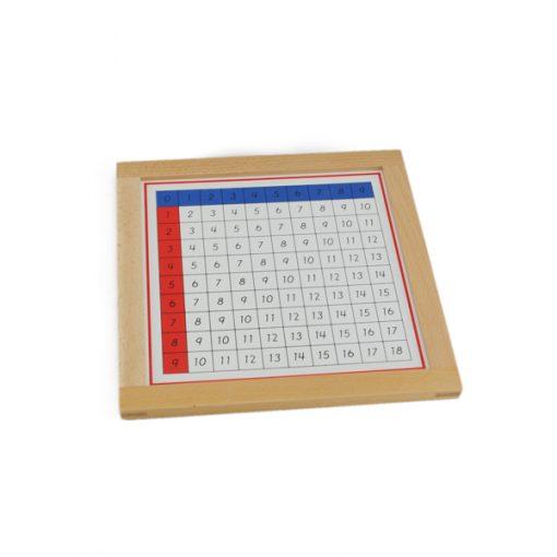 Tableaux de contrôle des additions