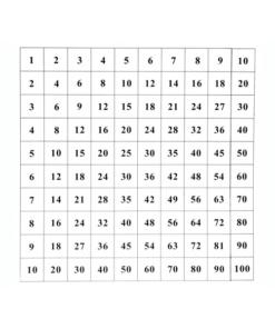 carte de controle de la table de pyhagore